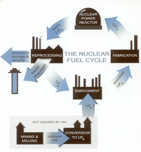 Image of the nuclear fuel cycle